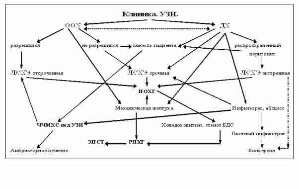 Схема лечения холецистопанкреатита